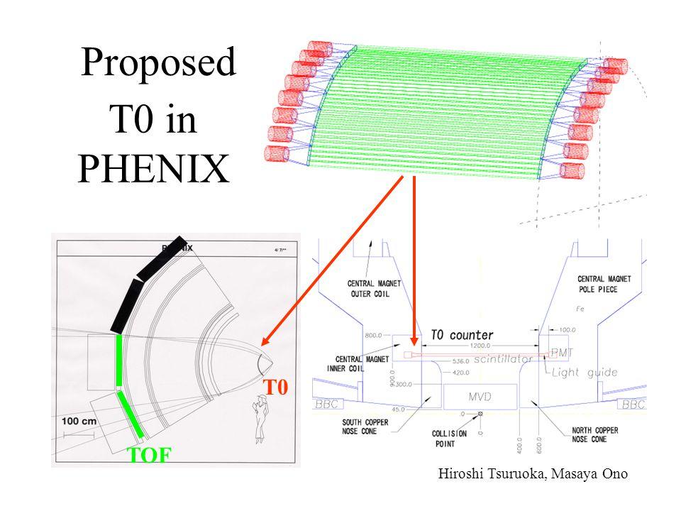 Proposed T0 in PHENIX TOF T0 Hiroshi Tsuruoka, Masaya Ono