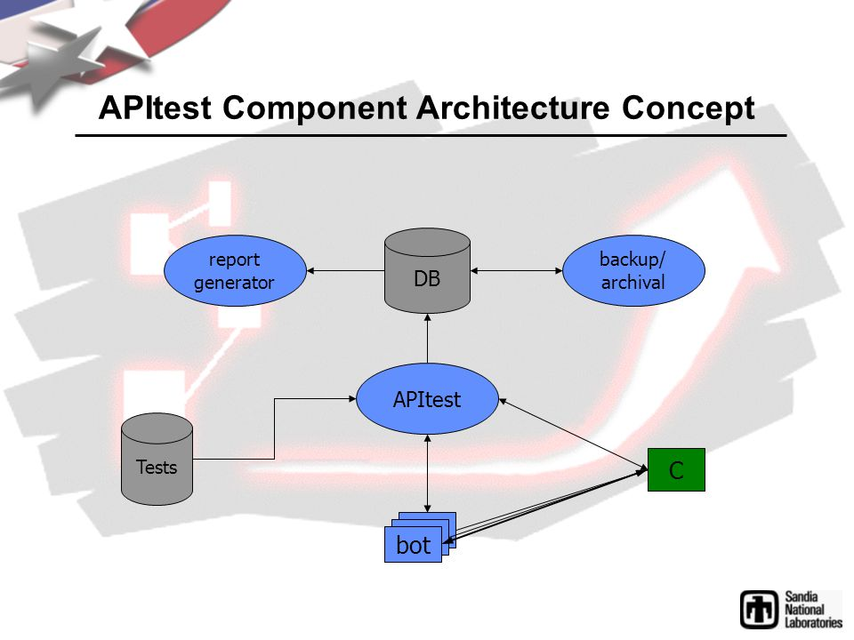 APItest Component Architecture Concept C bot Tests DB report generator APItest backup/ archival