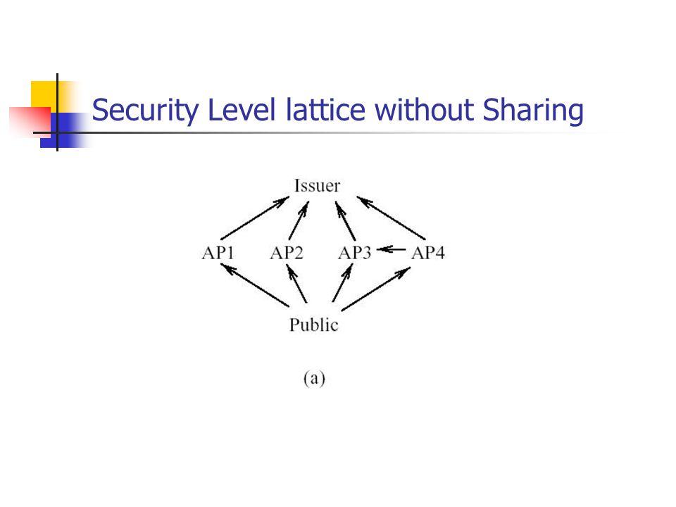 Security Level lattice without Sharing