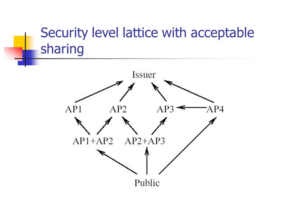 Security level lattice with acceptable sharing