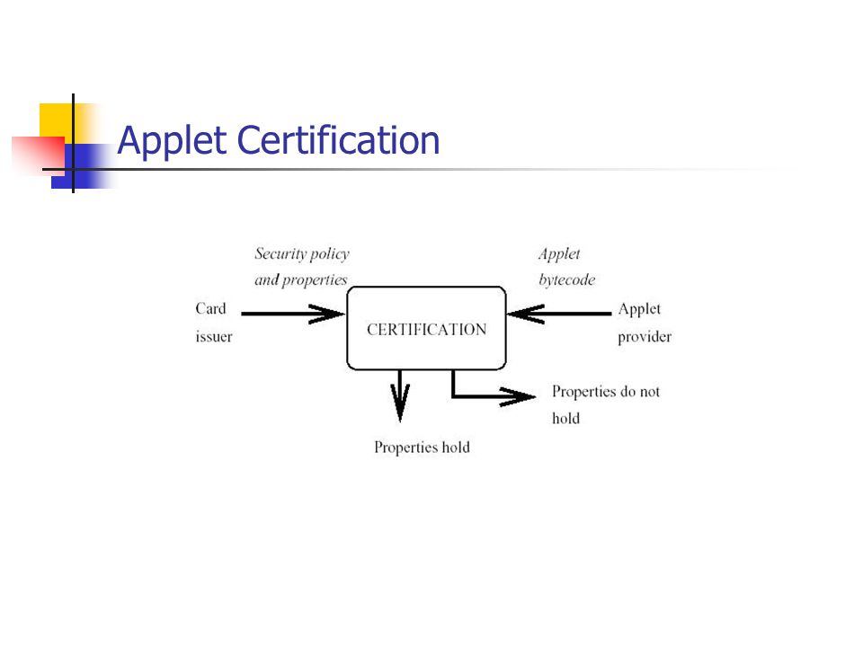Applet Certification