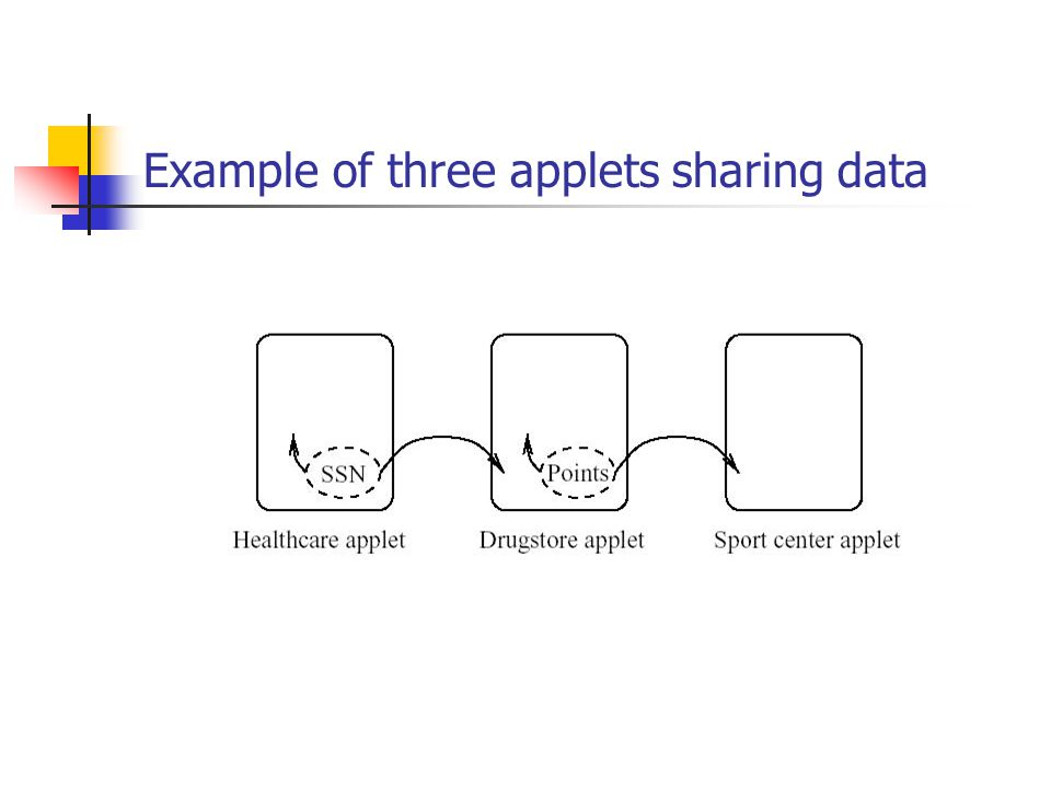 Example of three applets sharing data