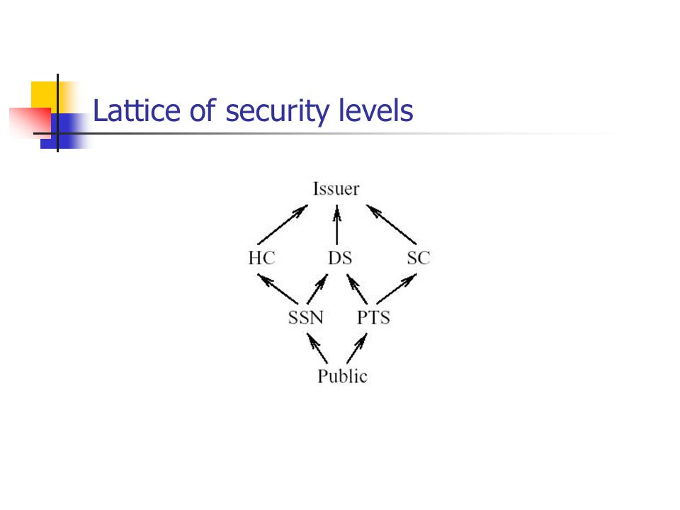 Lattice of security levels
