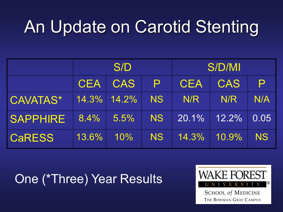 An Update on Carotid Stenting S/DS/D/MI CEACASPCEACASP CAVATAS* 14.3%14.2%NSN/R N/A SAPPHIRE 8.4%5.5%NS20.1%12.2%0.05 CaRESS 13.6%10%NS14.3%10.9%NS One (*Three) Year Results