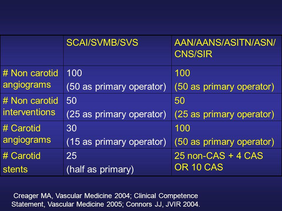 Creager MA, Vascular Medicine 2004; Clinical Competence Statement, Vascular Medicine 2005; Connors JJ, JVIR 2004.