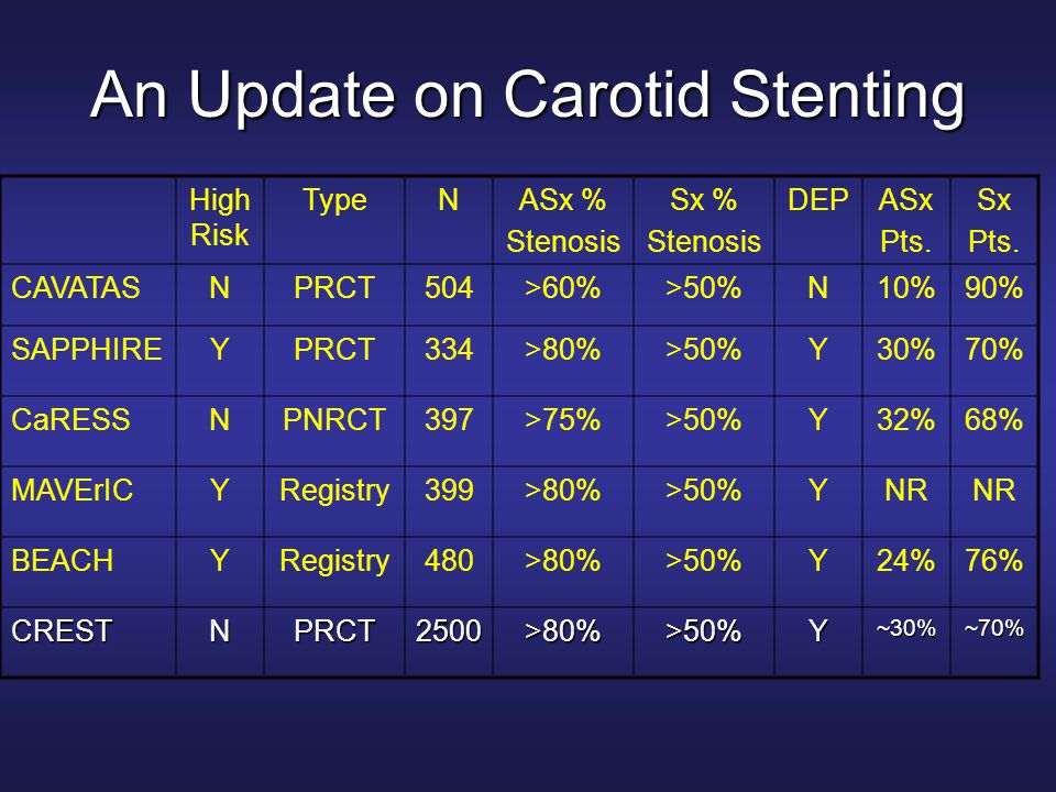 An Update on Carotid Stenting High Risk TypeNASx % Stenosis Sx % Stenosis DEPASx Pts.