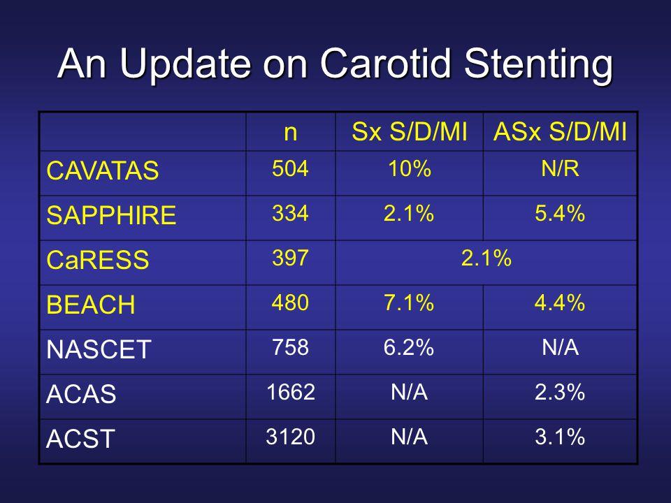 An Update on Carotid Stenting nSx S/D/MIASx S/D/MI CAVATAS 50410%N/R SAPPHIRE 3342.1%5.4% CaRESS 3972.1% BEACH 4807.1%4.4% NASCET 7586.2%N/A ACAS 1662N/A2.3% ACST 3120N/A3.1%
