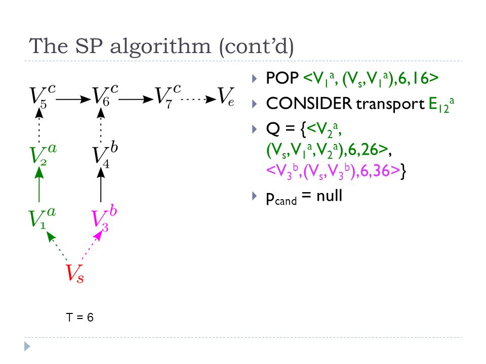 The SP algorithm (cont'd)  POP  CONSIDER transport E 12 a  Q = {, }  p cand = null T = 6