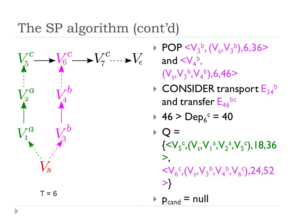 The SP algorithm (cont'd)  POP and  CONSIDER transport E 34 b and transfer E 46 bc  46 > Dep 6 c = 40  Q = {, }  p cand = null T = 6