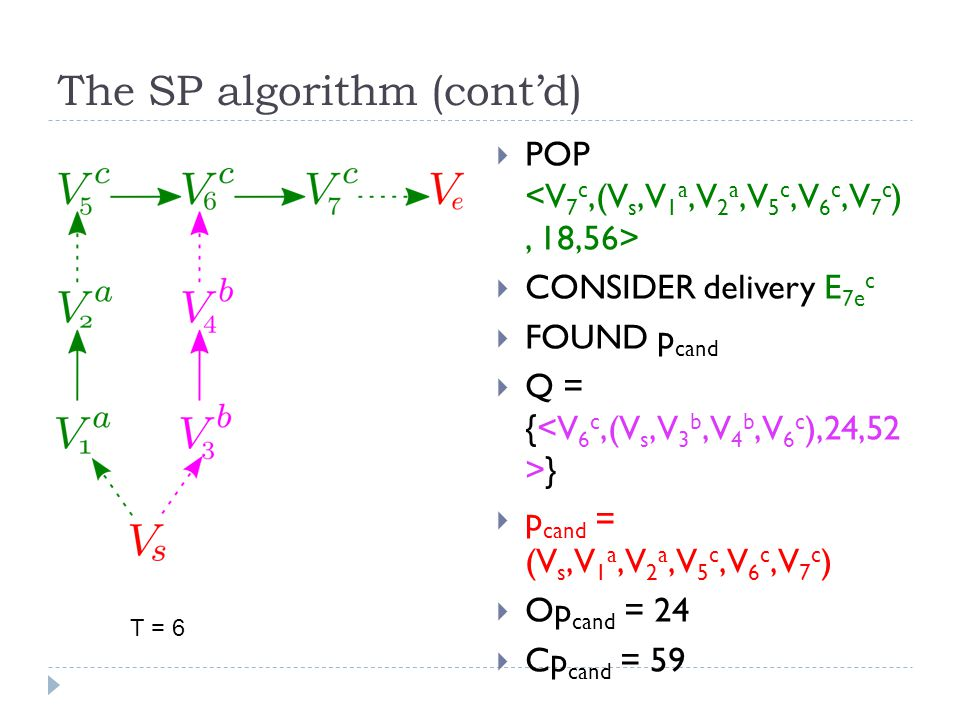 The SP algorithm (cont'd)  POP  CONSIDER delivery E 7e c  FOUND p cand  Q = { }  p cand = (V s,V 1 a,V 2 a,V 5 c,V 6 c,V 7 c )  Op cand = 24  Cp cand = 59 T = 6