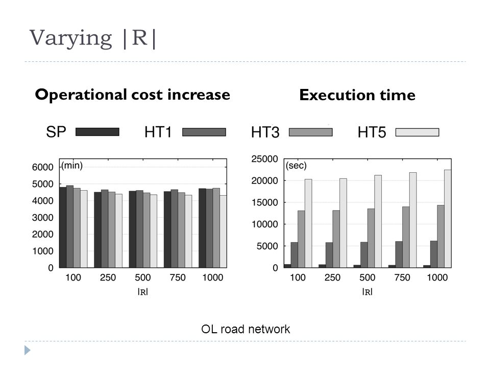 Varying |R| Operational cost increase Execution time OL road network