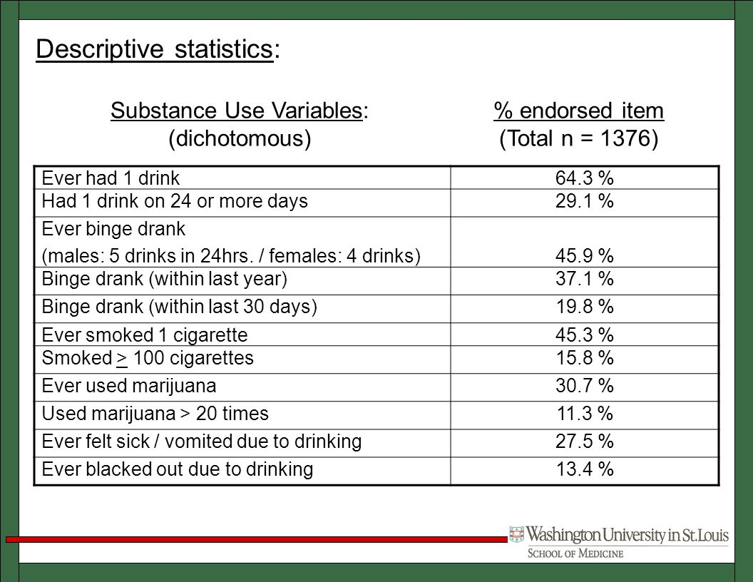 Ever had 1 drink64.3 % Had 1 drink on 24 or more days29.1 % Ever binge drank (males: 5 drinks in 24hrs.