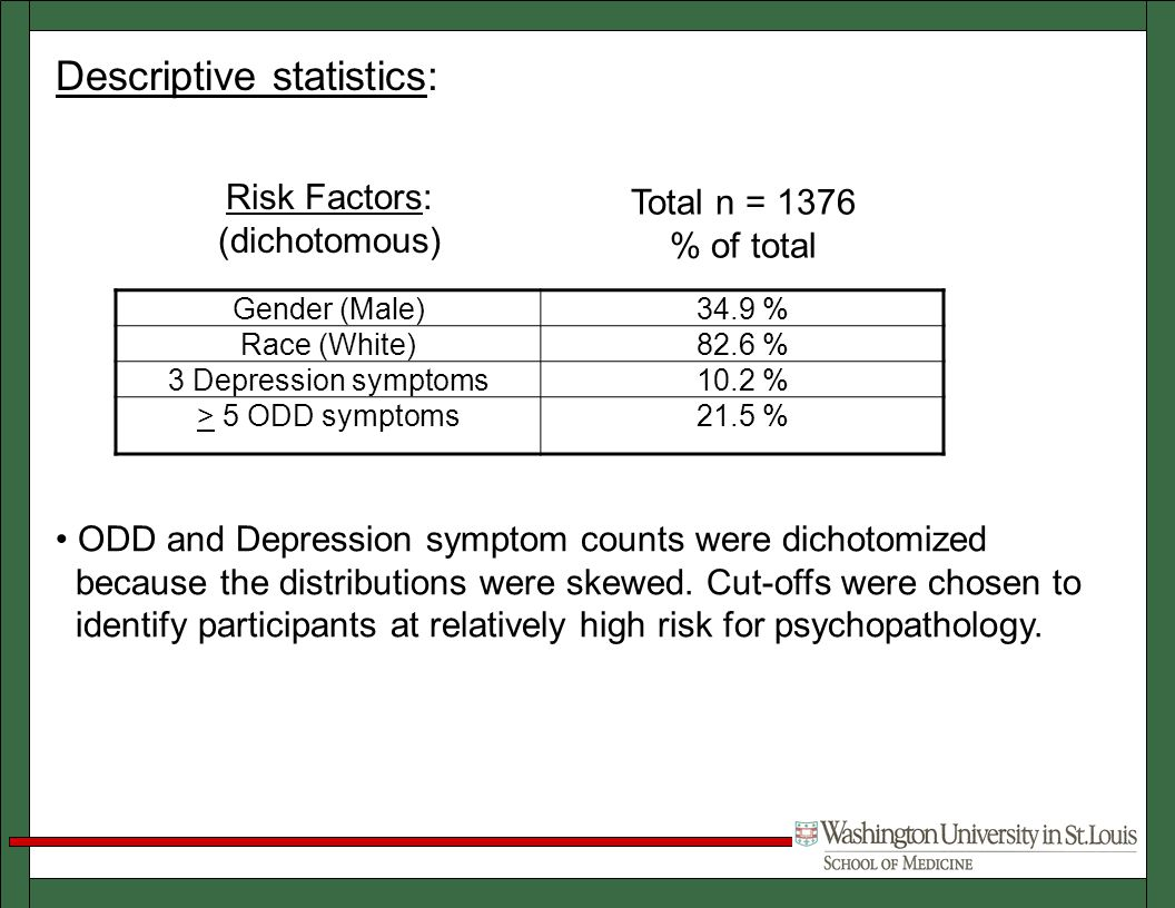 Gender (Male)34.9 % Race (White)82.6 % 3 Depression symptoms10.2 % > 5 ODD symptoms21.5 % Risk Factors: (dichotomous) Total n = 1376 % of total ODD and Depression symptom counts were dichotomized because the distributions were skewed.