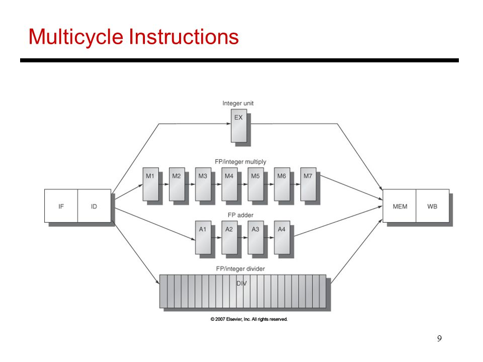 9 Multicycle Instructions