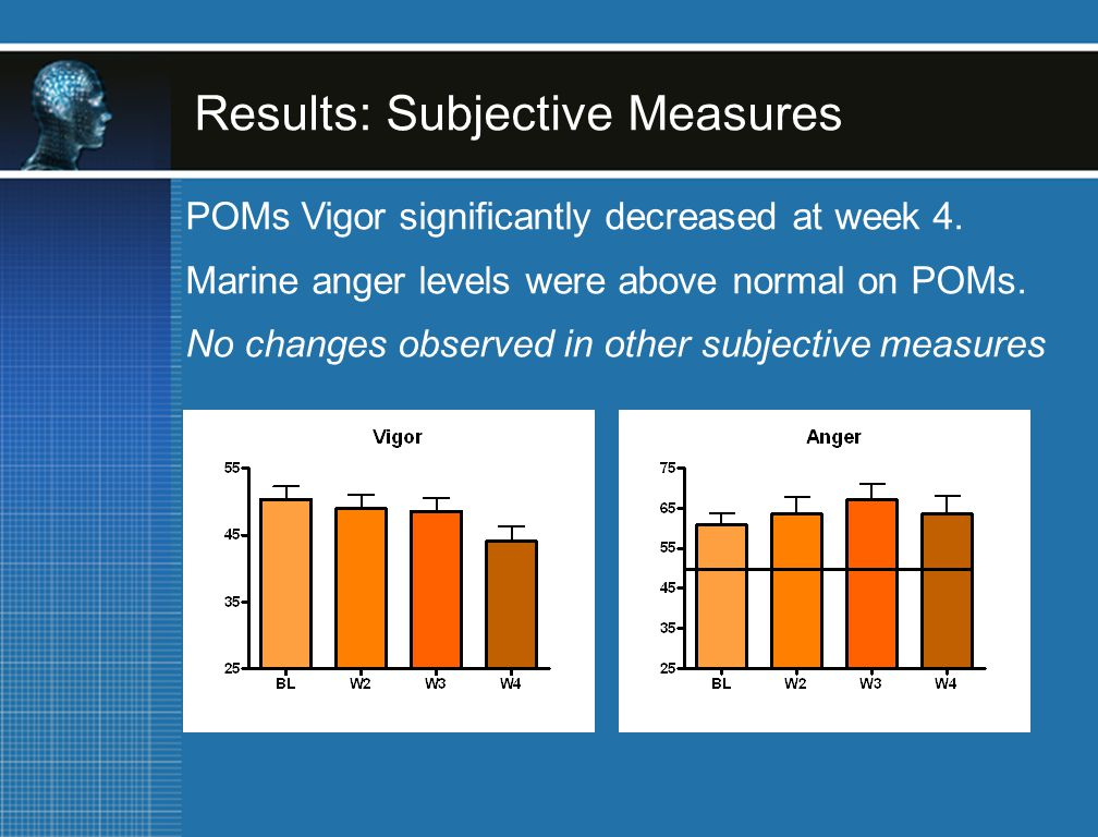 Results: Subjective Measures POMs Vigor significantly decreased at week 4.