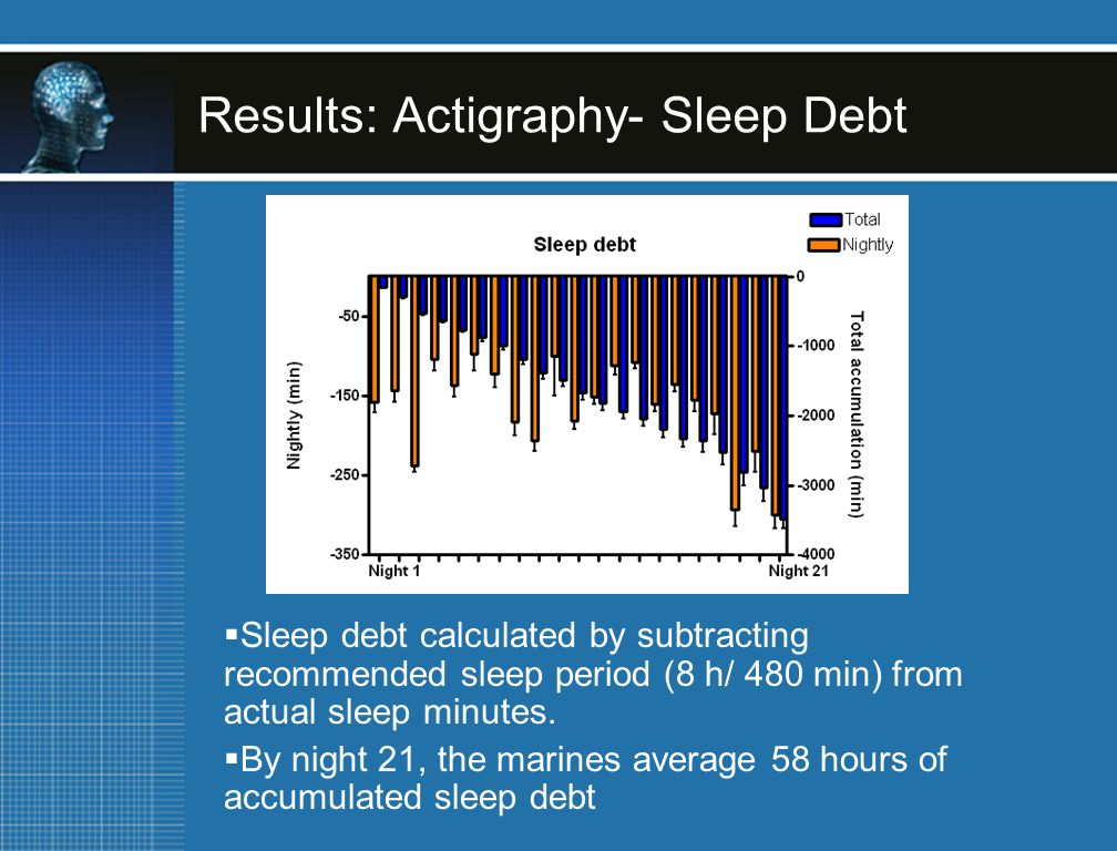 Results: Actigraphy- Sleep Debt  Sleep debt calculated by subtracting recommended sleep period (8 h/ 480 min) from actual sleep minutes.  By night 2