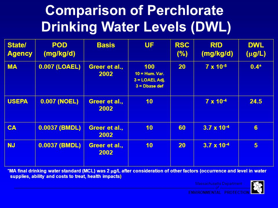 of Massachusetts Department ENVIRONMENTAL PROTECTION Known Sources of Perchlorate Exposure Emerging Information (2003) Research is Ongoing Lettuce 0 - 6,900  g/kg Cow's Milk 0 - 11  g/L Breast Milk 1.4 - 92  g/L
