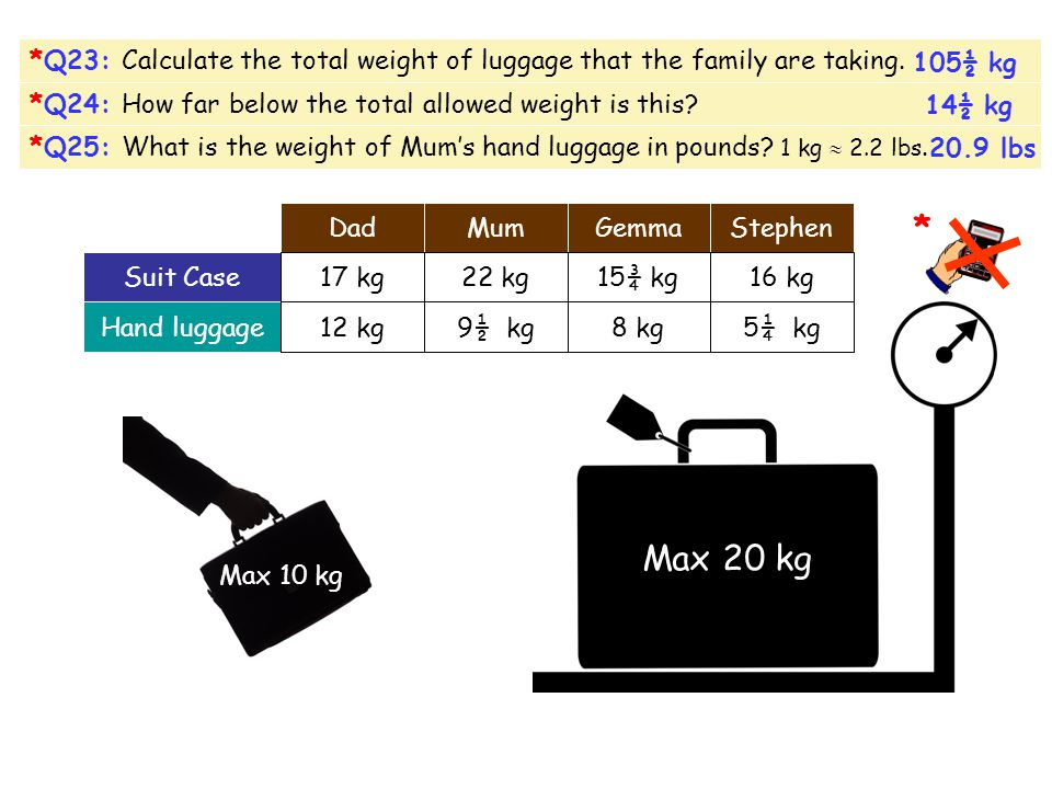 Luggage Q22: The maximum weights for check-in luggage and hand luggage (1 piece each only per person) are shown below. As the family check-in they fin