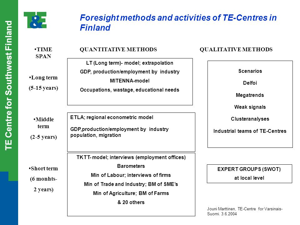TE Centre for Southwest Finland Foresight methods and activities of TE-Centres in Finland QUANTITATIVE METHODSQUALITATIVE METHODS LT (Long term)- model; extrapolation GDP, production/employment by industry MITENNA-model Occupations, wastage, educational needs TKTT- model; interviews (employment offices) Barometers Min of Labour; interviews of firms Min of Trade and Industry; BM of SME's Min of Agriculture; BM of Farms & 20 others ETLA; regional econometric model GDP,production/employment by industry population, migration Scenarios Delfoi Megatrends Weak signals Clusteranalyses Industrial teams of TE-Centres EXPERT GROUPS (SWOT) at local level TIME SPAN Long term (5-15 years) Middle term (2-5 years) Short term (6 monhts- 2 years) Jouni Marttinen, TE-Centre for Varsinais- Suomi.