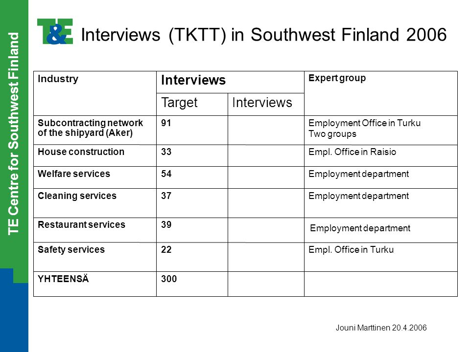 TE Centre for Southwest Finland Interviews (TKTT) in Southwest Finland 2006 300YHTEENSÄ Empl. Office in Turku22Safety services 39Restaurant services E
