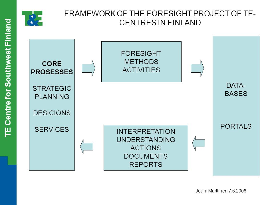 TE Centre for Southwest Finland FRAMEWORK OF THE FORESIGHT PROJECT OF TE- CENTRES IN FINLAND CORE PROSESSES STRATEGIC PLANNING DESICIONS SERVICES FORE