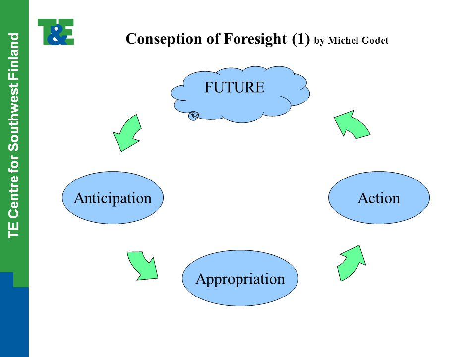 TE Centre for Southwest Finland Conseption of Foresight (1) by Michel Godet Anticipation Appropriation Action FUTURE