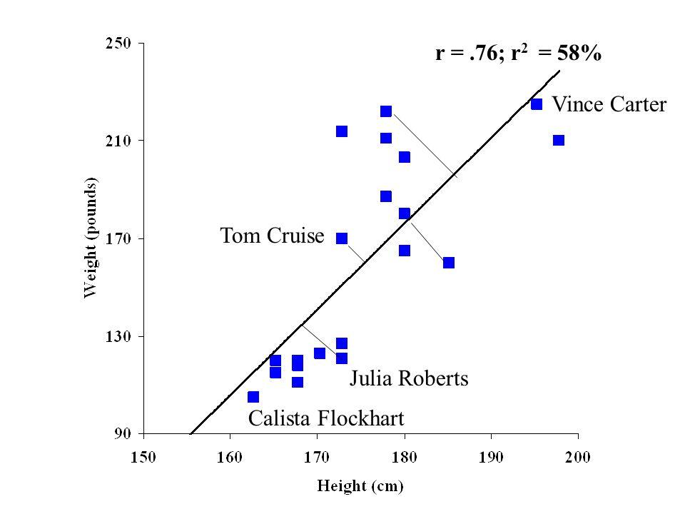 Tom Cruise Vince Carter Calista Flockhart Julia Roberts r =.76; r 2 = 58%