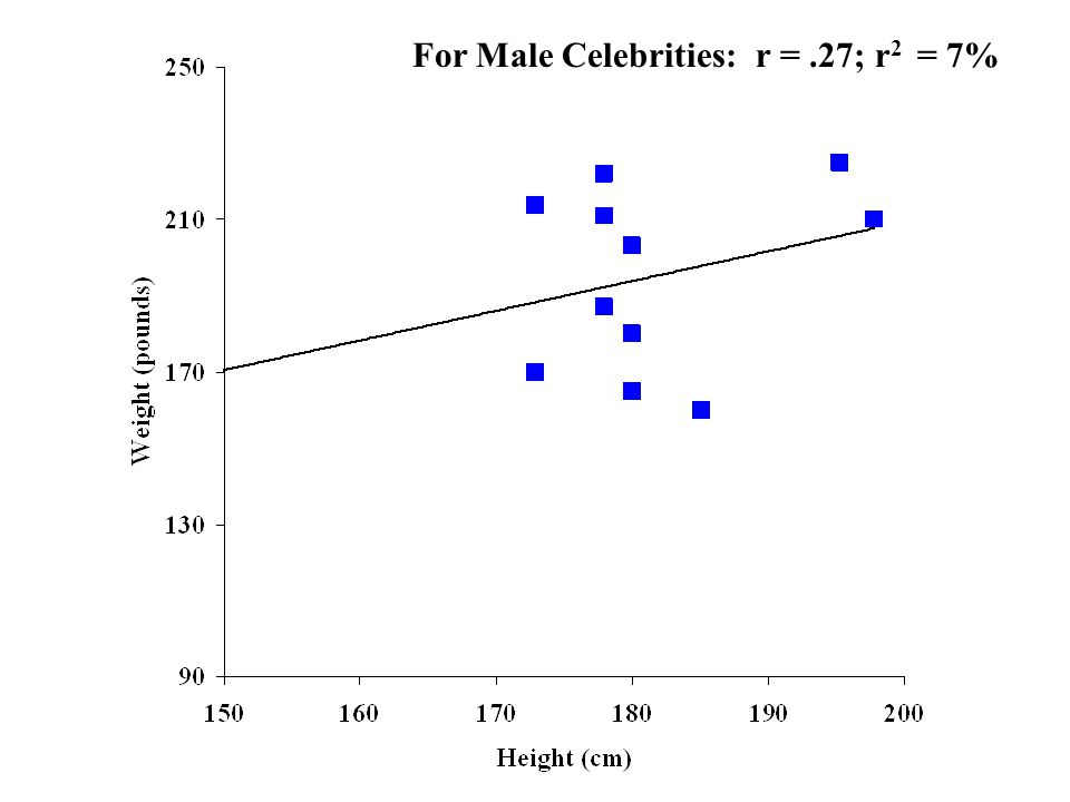 For Male Celebrities: r =.27; r 2 = 7%