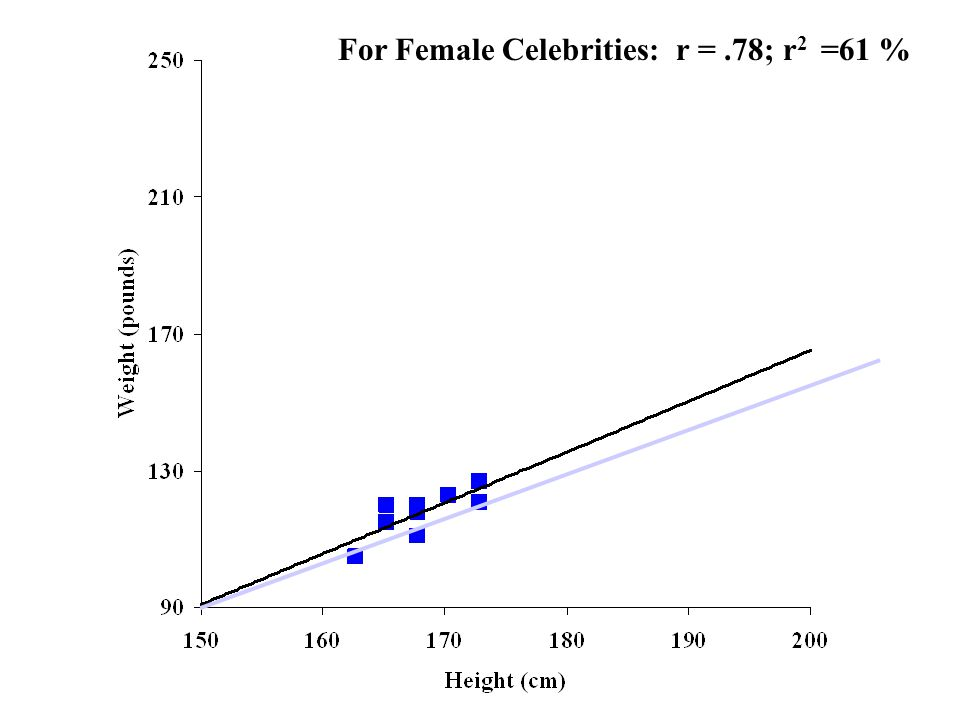 For Female Celebrities: r =.78; r 2 =61 %