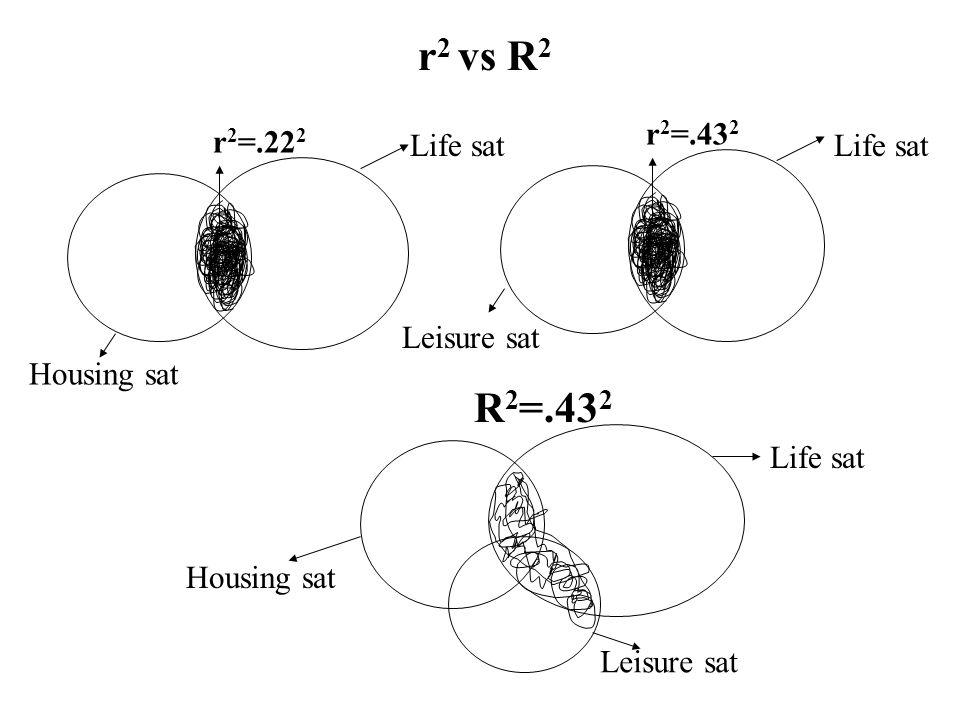 r 2 vs R 2 r 2 =.22 2 R 2 =.43 2 Housing sat Life sat Housing sat Life sat Leisure sat r 2 =.43 2 Leisure sat Life sat