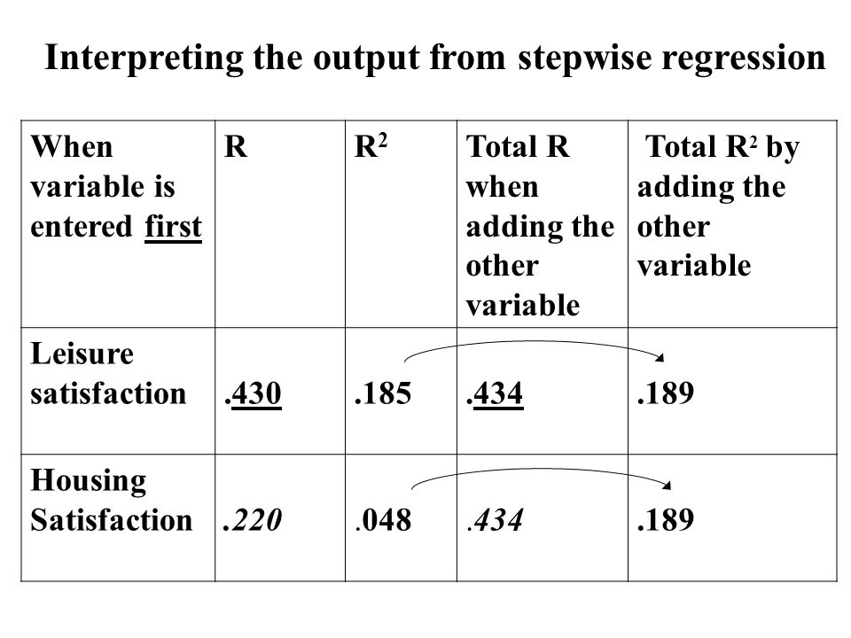 Interpreting the output from stepwise regression When variable is entered first RR2R2 Total R when adding the other variable Total R 2 by adding the other variable Leisure satisfaction.430.185.434.189 Housing Satisfaction.220.048.434.189