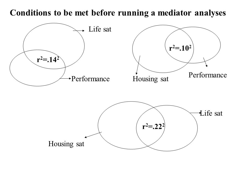 Conditions to be met before running a mediator analyses Life sat Performance Life sat Housing sat Performance Housing sat r 2 =.14 2 r 2 =.10 2 r 2 =.22 2
