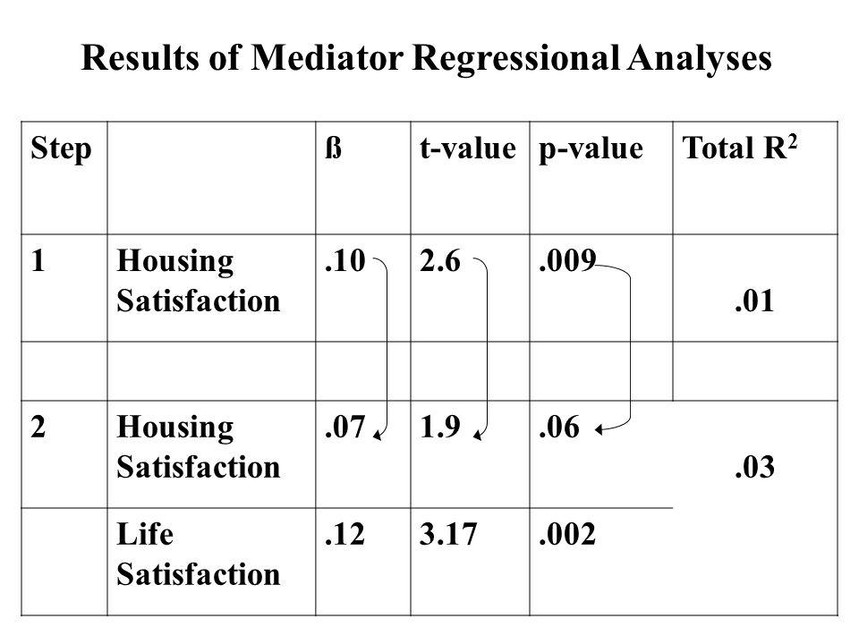 Results of Mediator Regressional Analyses Stepßt-valuep-valueTotal R 2 1Housing Satisfaction.102.6.009.01 2Housing Satisfaction.071.9.06.03 Life Satis