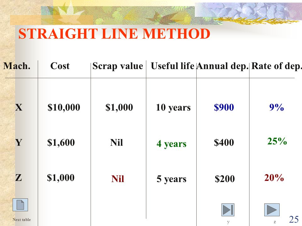 25 STRAIGHT LINE METHOD Mach.Cost Scrap value Useful life Annual dep.