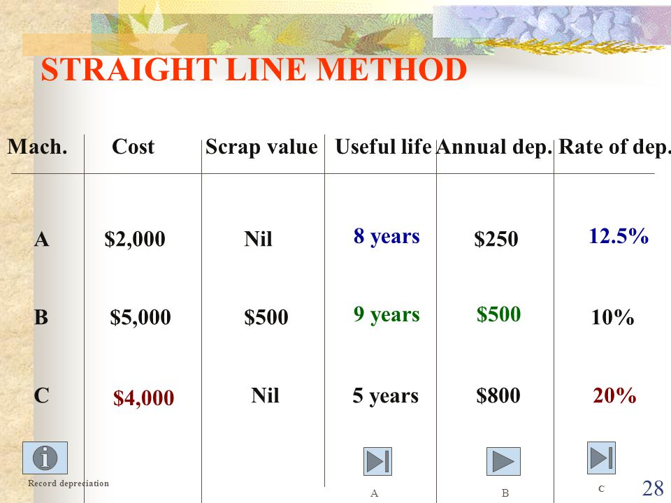 28 STRAIGHT LINE METHOD Mach.Cost Scrap value Useful life Annual dep.