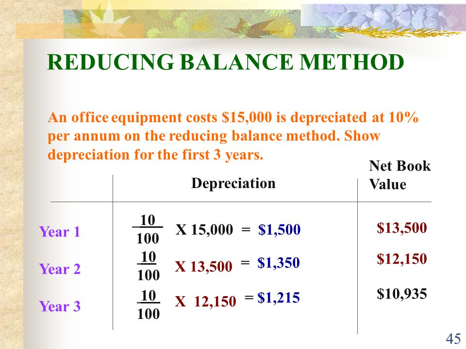 45 REDUCING BALANCE METHOD An office equipment costs $15,000 is depreciated at 10% per annum on the reducing balance method.
