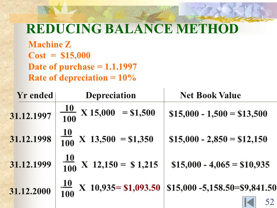 52 REDUCING BALANCE METHOD Machine Z Cost = $15,000 Date of purchase = 1.1.1997 Rate of depreciation = 10% Yr ended Depreciation Net Book Value 31.12.1998 10 100 X 13,500$15,000 - 2,850 = $12,150 31.12.1999 10 100 X 12,150$15,000 - 4,065 = $10,935 31.12.2000 10 100 X 10,935$15,000 -5,158.50=$9,841.50 = $1,350 = $ 1,215 = $1,093.50 31.12.1997 10 100 X 15,000= $1,500 $15,000 - 1,500 = $13,500
