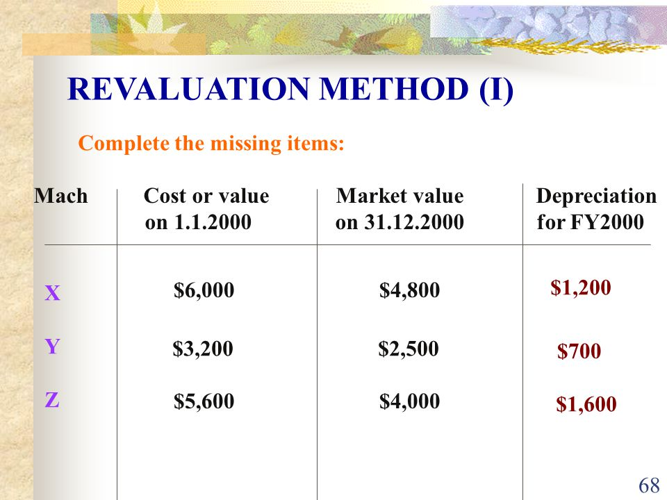 68 REVALUATION METHOD (I) Complete the missing items: Mach Cost or value Market value Depreciation on 1.1.2000 on 31.12.2000 for FY2000 XYZXYZ $6,000 $4,800 $3,200 $2,500 $5,600 $4,000 $1,200 $700 $1,600