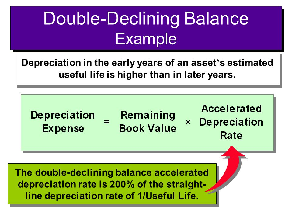 Depreciation in the early years of an asset ' s estimated useful life is higher than in later years. The double-declining balance accelerated deprecia
