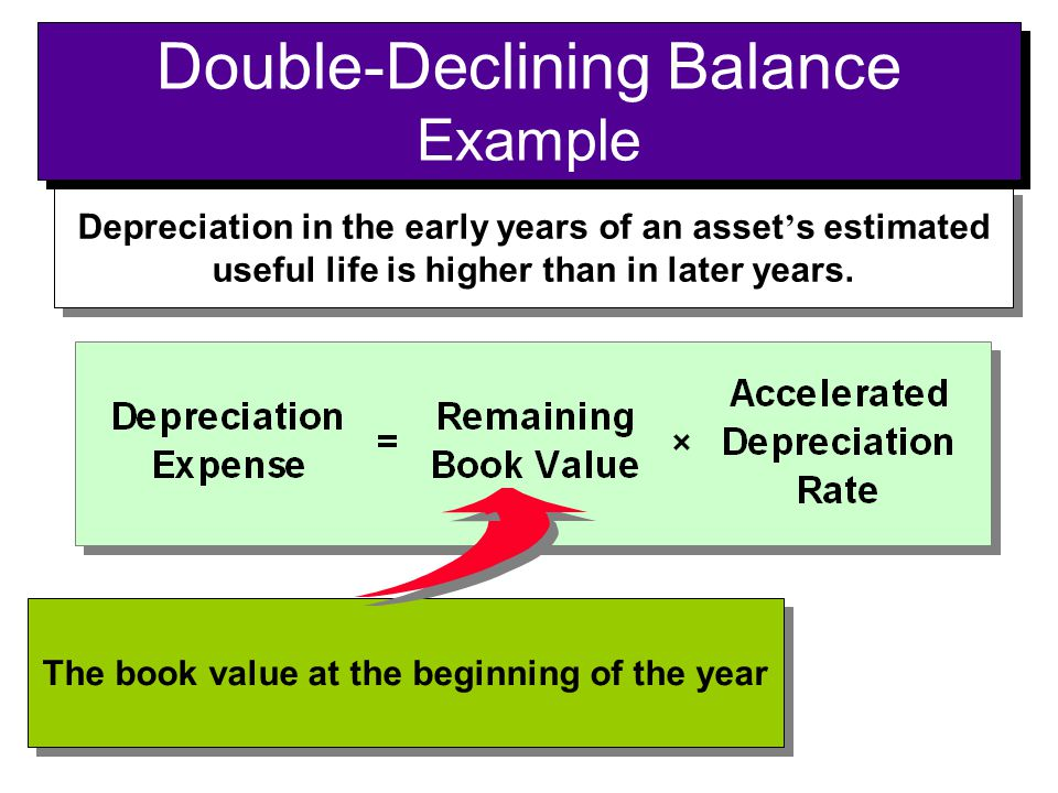 Depreciation in the early years of an asset ' s estimated useful life is higher than in later years. The book value at the beginning of the year Doubl