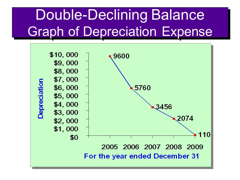 Double-Declining Balance Graph of Depreciation Expense