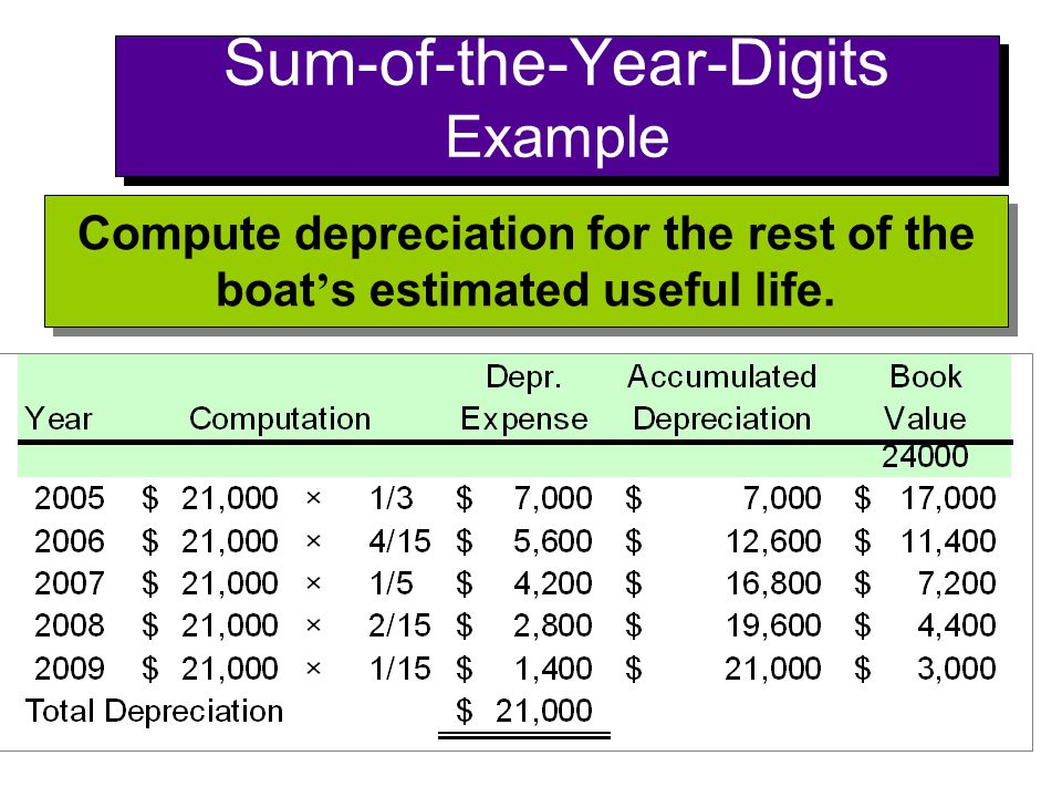 Sum-of-the-Year-Digits Example Compute depreciation for the rest of the boat ' s estimated useful life.