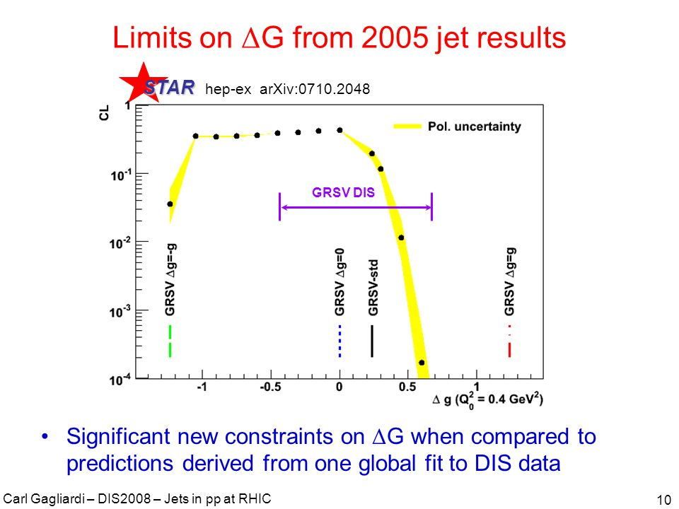 Carl Gagliardi – DIS2008 – Jets in pp at RHIC 11 Other global analyses There are many other global analyses of the polarized DIS data x Δ g(x) at Q 2 = 10 GeV 2