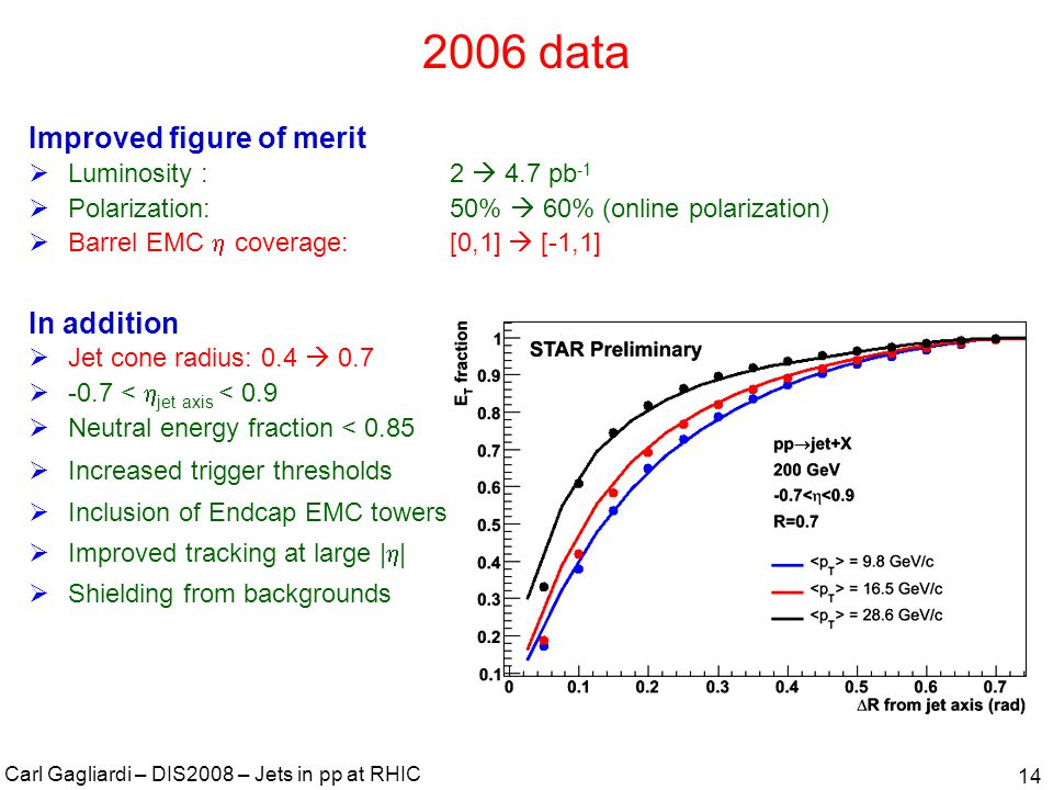 Carl Gagliardi – DIS2008 – Jets in pp at RHIC 15 Jet reconstruction and trigger bias for 2006 data Step 1: Use PYTHIA+GEANT to estimate the p T shift from detector jets to particle jets Step 2: Simulate the difference in A LL between particle and detector jets for various gluon polarization scenarios Particle jets Shifted detector jets Detector jets Maximum deviation determines A LL systematic Confidence level calculations take account of any residual