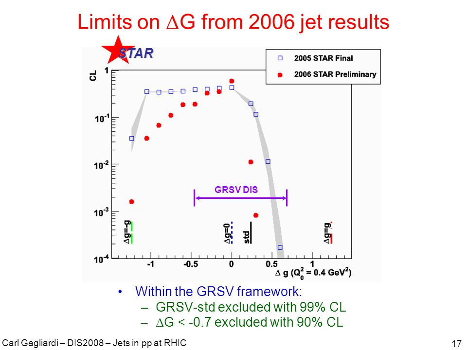 Carl Gagliardi – DIS2008 – Jets in pp at RHIC 18 Looking beyond inclusive A LL measurements Inclusive A LL measurements at fixed p T average over a broad x range.