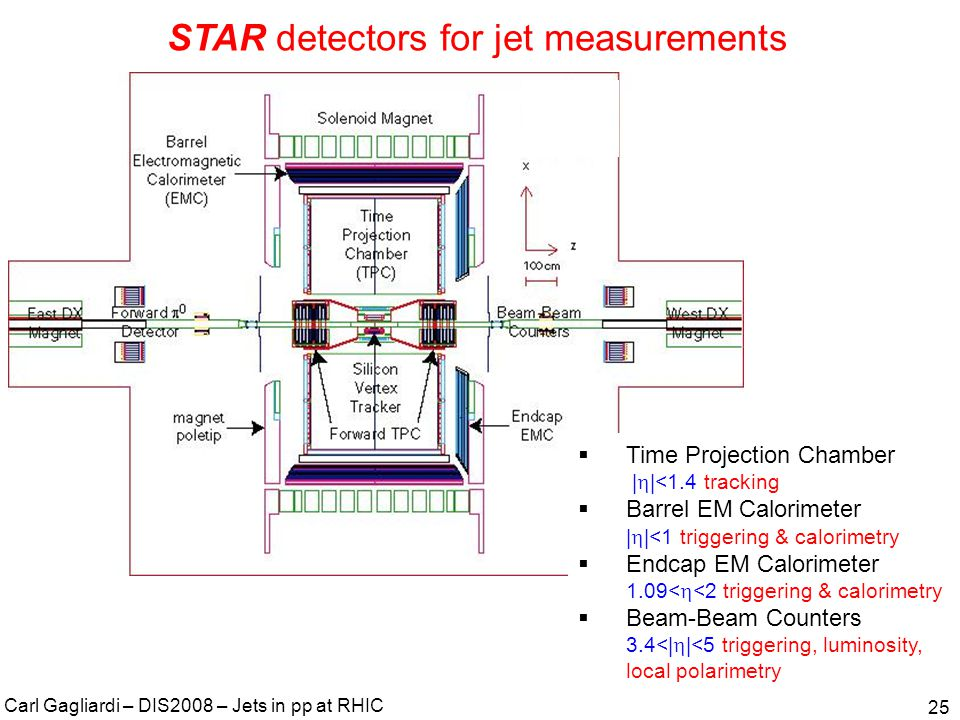Carl Gagliardi – DIS2008 – Jets in pp at RHIC 25 STAR detectors for jet measurements  Time Projection Chamber |  |<1.4 tracking  Barrel EM Calorimeter |  |<1 triggering & calorimetry  Endcap EM Calorimeter 1.09<  <2 triggering & calorimetry  Beam-Beam Counters 3.4<|  |<5 triggering, luminosity, local polarimetry