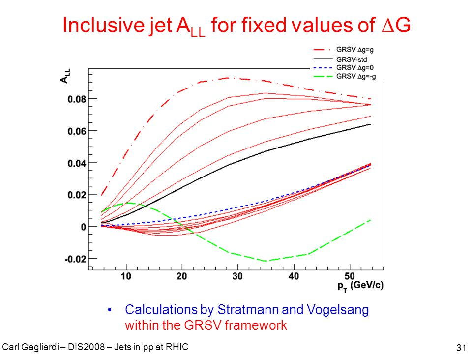 Carl Gagliardi – DIS2008 – Jets in pp at RHIC 31 Inclusive jet A LL for fixed values of Δ G Calculations by Stratmann and Vogelsang within the GRSV framework