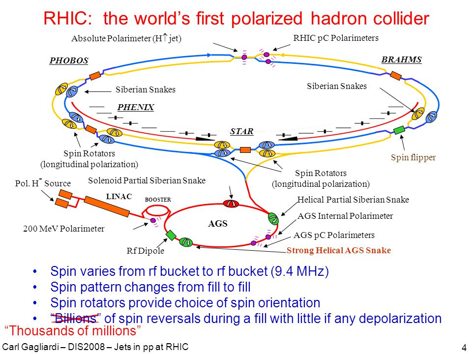 Carl Gagliardi – DIS2008 – Jets in pp at RHIC 4 RHIC: the world's first polarized hadron collider Thousands of millions Spin varies from rf bucket to rf bucket (9.4 MHz) Spin pattern changes from fill to fill Spin rotators provide choice of spin orientation Billions of spin reversals during a fill with little if any depolarization
