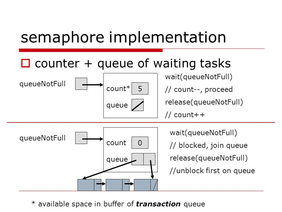semaphore implementation  counter + queue of waiting tasks queueNotFull queue count* 5 queueNotFull queue count 0 wait(queueNotFull) // count--, proceed release(queueNotFull) // count++ wait(queueNotFull) // blocked, join queue release(queueNotFull) //unblock first on queue * available space in buffer of transaction queue