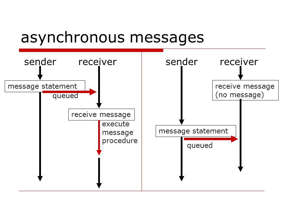 asynchronous messages senderreceiver message statement receive message senderreceiver message statement receive message (no message) execute message procedure queued